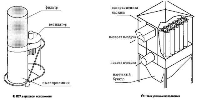 Система очистки воздуха в цеху