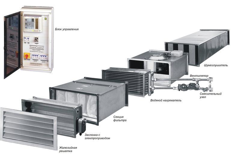 Расчет вентиляции для производственных помещений