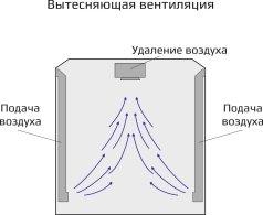 Вытесняющая вентиляция в цехе